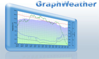 Graphweather